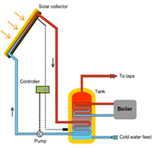 how_does_solar_thermal_work.jpg